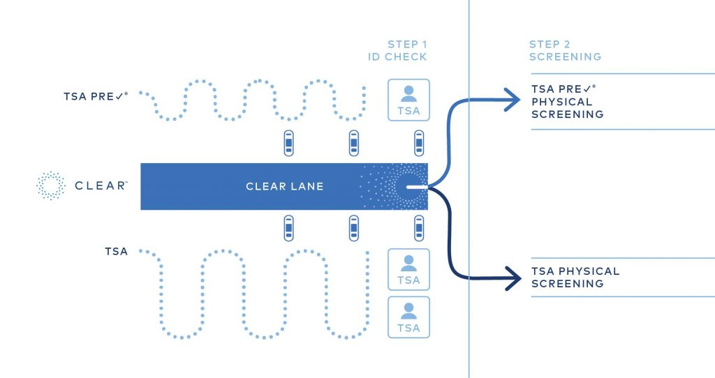 Diagram showing how the Clear Airport Security programs works by bringing you to the front of the TSA Pre-check line or the standard security line.